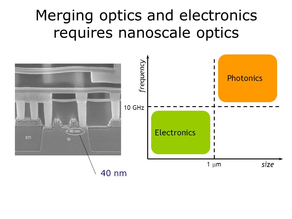 Merging optics and electronics requires nanoscale optics 40 nm Photonics Electronics frequency size 1 m 10 GHz
