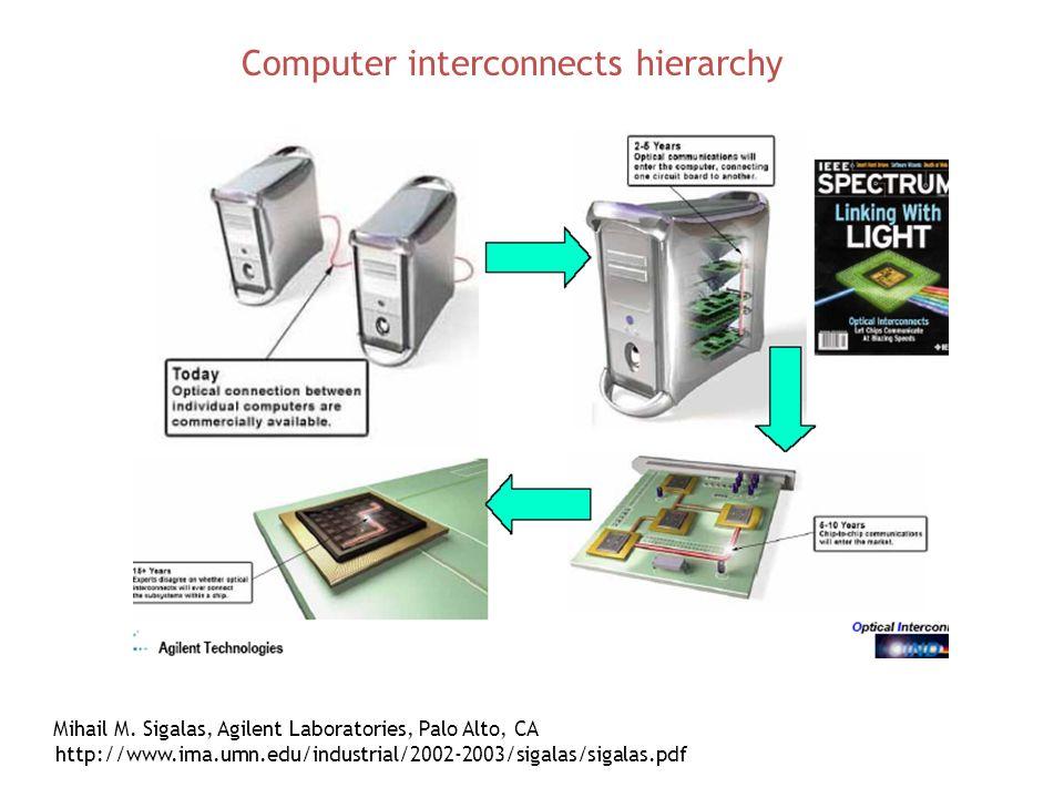 http://www.ima.umn.edu/industrial/2002-2003/sigalas/sigalas.pdf Computer interconnects hierarchy Mihail M. Sigalas, Agilent Laboratories, Palo Alto, C