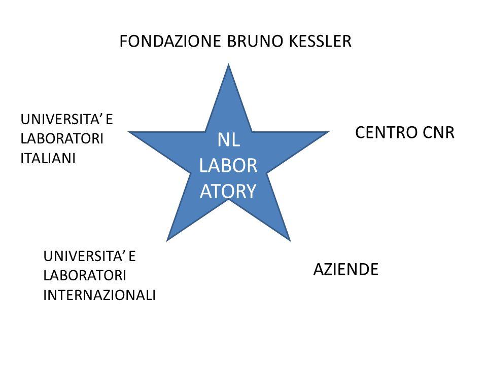 NL LABOR ATORY FONDAZIONE BRUNO KESSLER CENTRO CNR AZIENDE UNIVERSITA E LABORATORI ITALIANI UNIVERSITA E LABORATORI INTERNAZIONALI