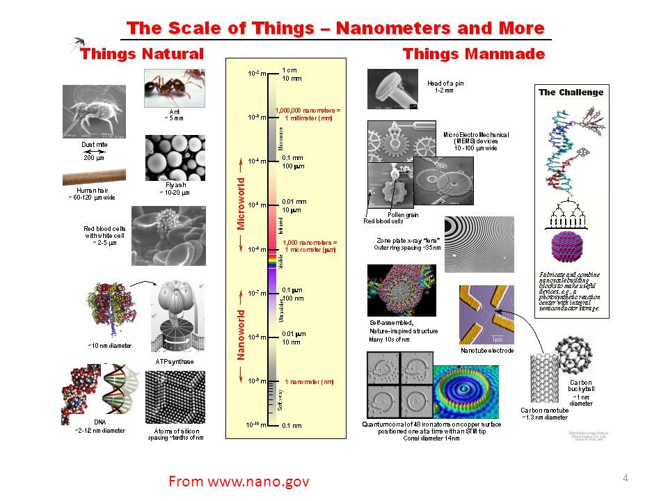 Bioimaging with Nanoparticles Nanoparticles are also used for bioimaging by non-optical techniques like Magnetic Resonance Imaging (MRI), Radioactive Nanoparticles as tracers to detect drug pathways or imaging by Positron Emission Tomography (PET), and Ultrasonic Imaging.