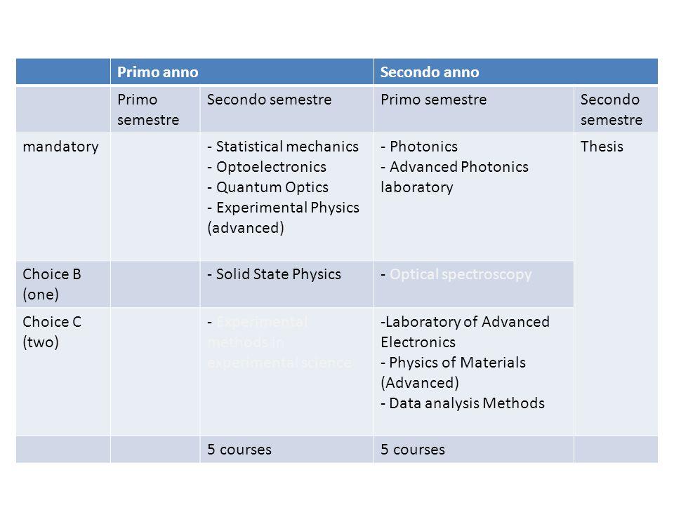 Primo annoSecondo anno Primo semestre Secondo semestrePrimo semestreSecondo semestre mandatory- Statistical mechanics - Optoelectronics - Quantum Opti