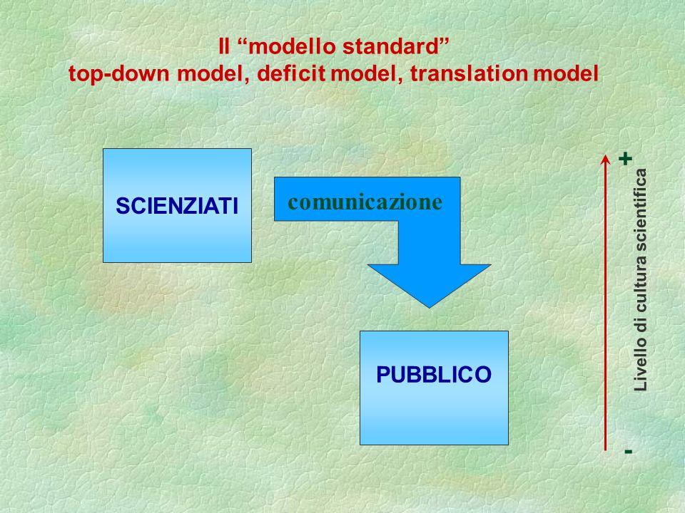 SCIENZIATI PUBBLICO Il modello standard top-down model, deficit model, translation model Livello di cultura scientifica + - comunicazione