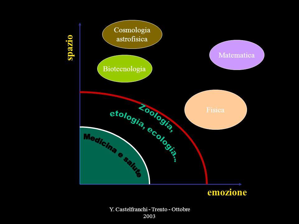 Y. Castelfranchi - Trento - Ottobre 2003 La comunicazione pubblica della scienza: esigenze diverse, linguaggio diverso Il pubblico di un articolo scie
