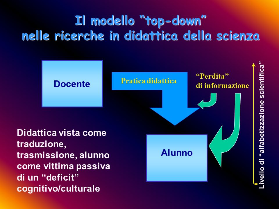 Y. Castelfranchi - Trento - Ottobre 2003 Le ricerche tradizionali La maggior parte degli studi sulla relazione fra scienza e alunno tentano di rispond