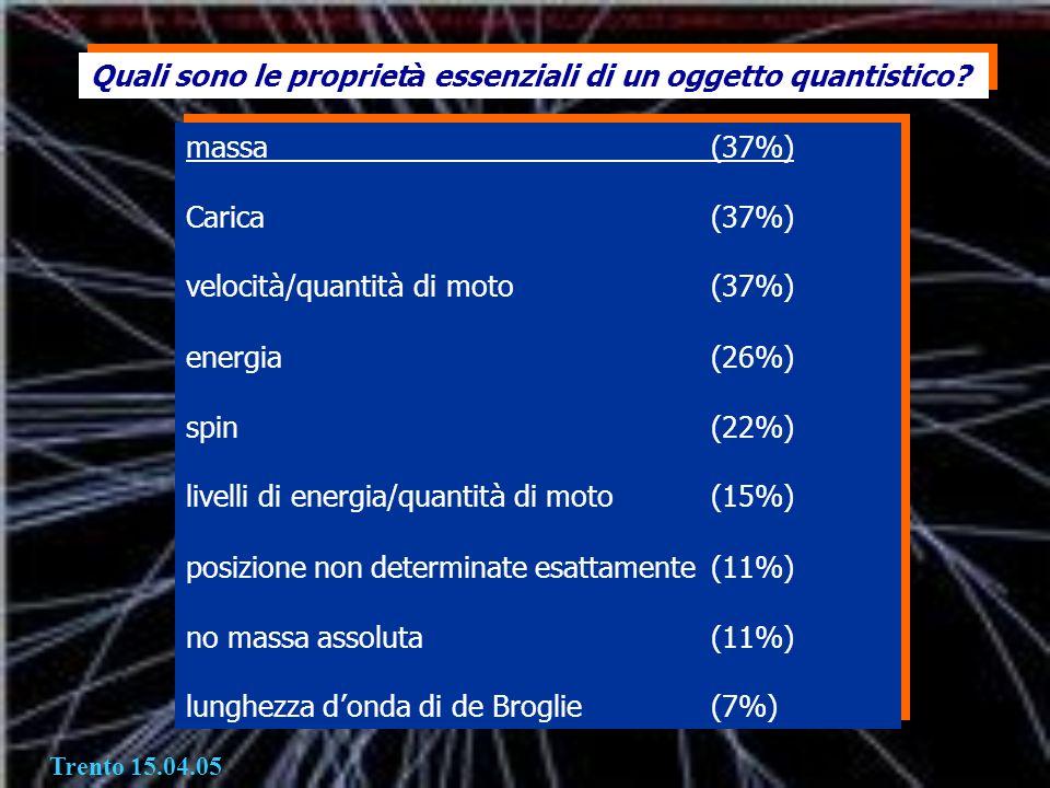 Quali sono le propriet à essenziali di un oggetto quantistico? massa (37%) Carica(37%) velocit à /quantit à di moto (37%) energia (26%) spin (22%) liv