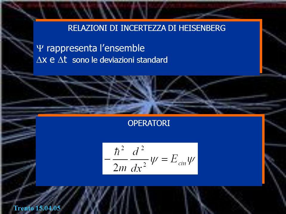 Trento 15.04.05 RELAZIONI DI INCERTEZZA DI HEISENBERG rappresenta l ensemble x e t sono le deviazioni standard RELAZIONI DI INCERTEZZA DI HEISENBERG r