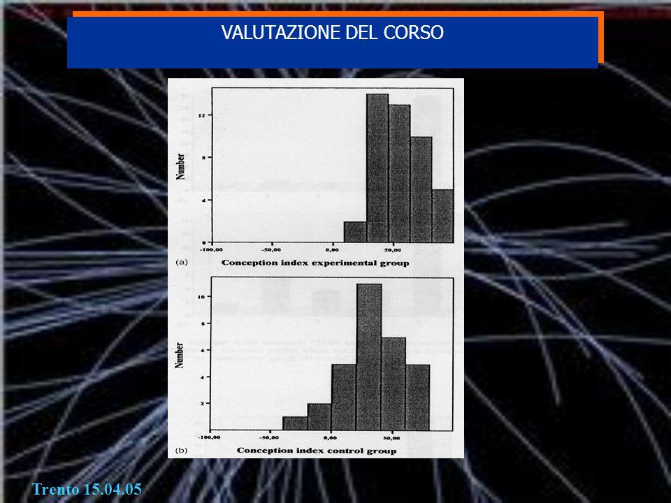 Trento 15.04.05 VALUTAZIONE DEL CORSO VALUTAZIONE DEL CORSO