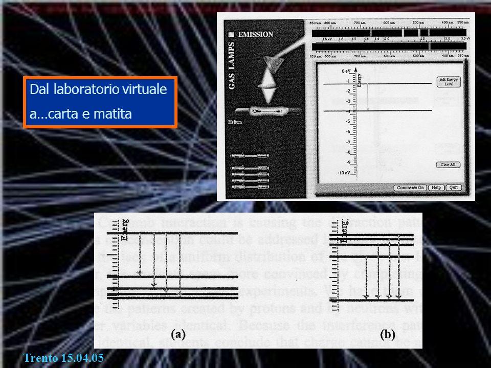 Dal laboratorio virtuale a…carta e matita Trento 15.04.05