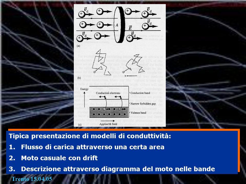 Tipica presentazione di modelli di conduttività: 1.Flusso di carica attraverso una certa area 2.Moto casuale con drift 3.Descrizione attraverso diagra