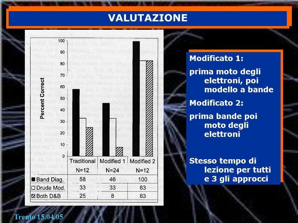 VALUTAZIONE Modificato 1: prima moto degli elettroni, poi modello a bande Modificato 2: prima bande poi moto degli elettroni Stesso tempo di lezione p