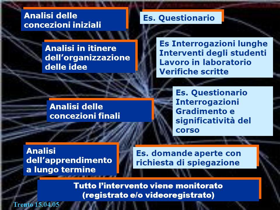 Analisi delle concezioni iniziali Analisi in itinere dellorganizzazione delle idee Analisi delle concezioni finali Analisi dellapprendimento a lungo t