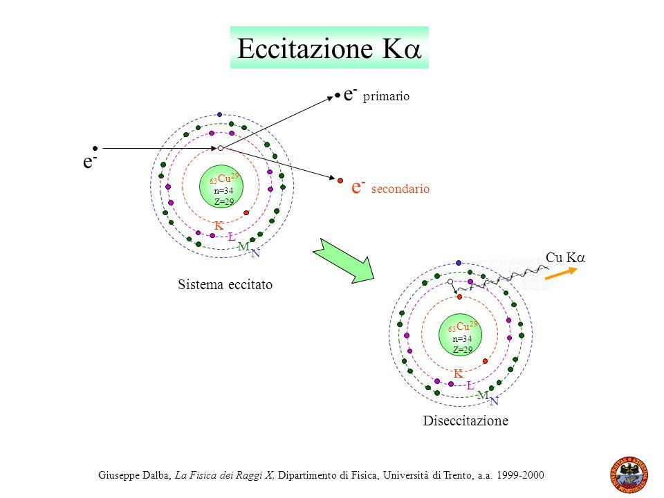 Giuseppe Dalba, La Fisica dei Raggi X, Dipartimento di Fisica, Università di Trento, a.a. 1999-2000 Eccitazione K Diseccitazione Cu K 63 Cu 29 n=34 Z=