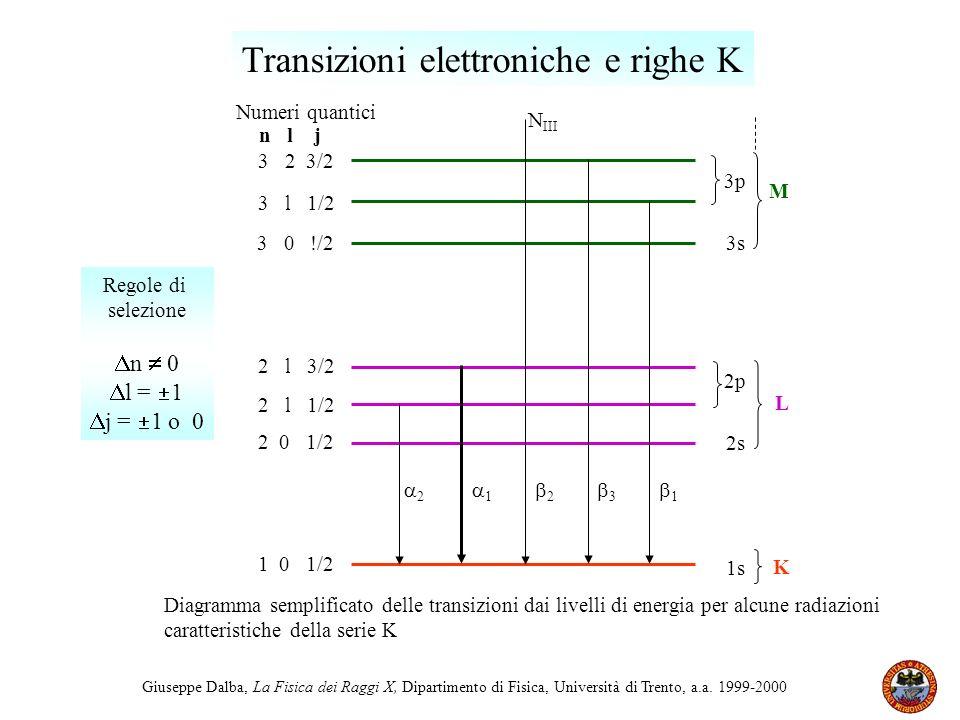 Giuseppe Dalba, La Fisica dei Raggi X, Dipartimento di Fisica, Università di Trento, a.a. 1999-2000 K M L 3p 3s 2p 2s 1s n l j 1 0 1/2 2 0 1/2 2 l 1/2