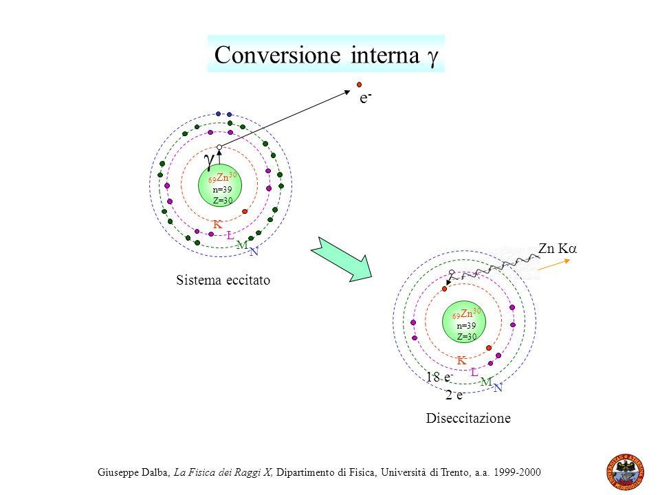 Giuseppe Dalba, La Fisica dei Raggi X, Dipartimento di Fisica, Università di Trento, a.a. 1999-2000 69 Zn 30 n=39 Z=30 N M K L 18 e - 2 e - Zn K Disec