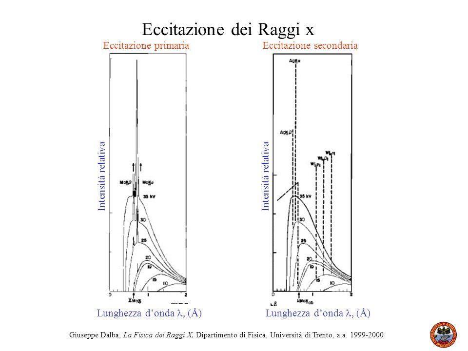 Giuseppe Dalba, La Fisica dei Raggi X, Dipartimento di Fisica, Università di Trento, a.a. 1999-2000 Eccitazione primaria Intensità relativa Lunghezza