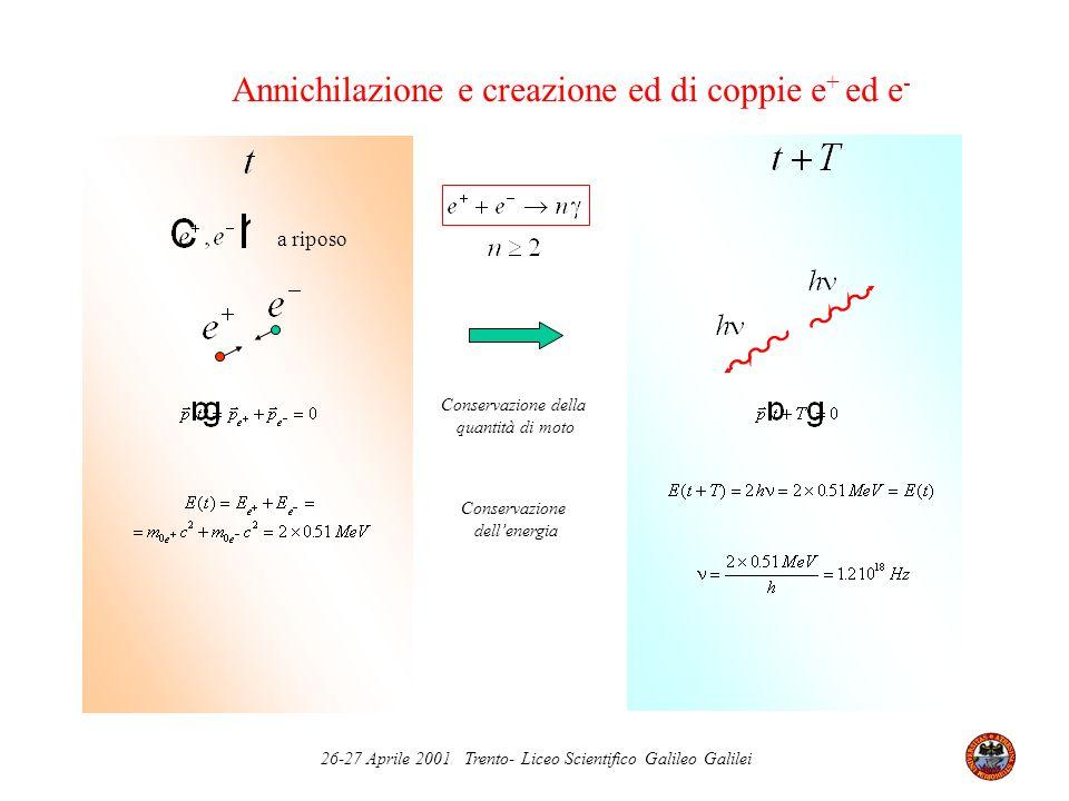 26-27 Aprile 2001 Trento- Liceo Scientifico Galileo Galilei Annichilazione e creazione ed di coppie e + ed e - Conservazione della quantità di moto Co