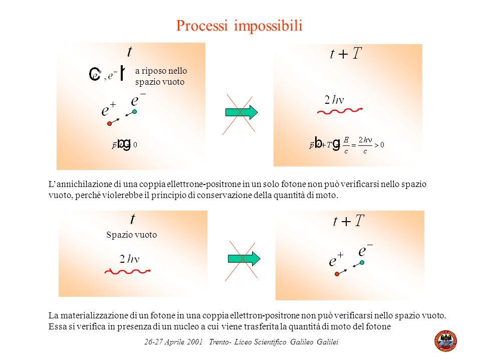 26-27 Aprile 2001 Trento- Liceo Scientifico Galileo Galilei Processi impossibili a riposo nello spazio vuoto Lannichilazione di una coppia ellettrone-