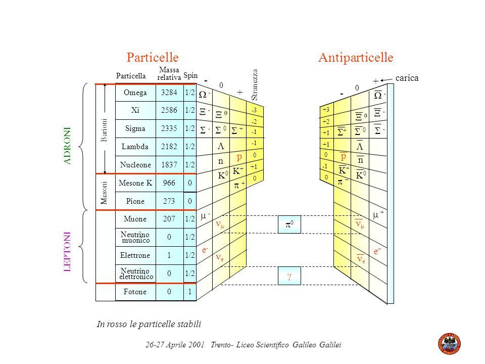 26-27 Aprile 2001 Trento- Liceo Scientifico Galileo Galilei Mesone K Pione Muone Neutrino muonico Neutrino elettronico Omega Xi Sigma 3284 Nucleone Fo