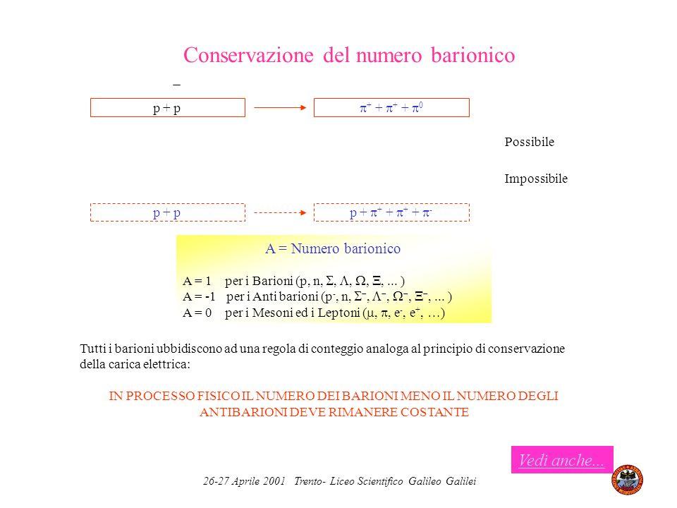 26-27 Aprile 2001 Trento- Liceo Scientifico Galileo Galilei Conservazione del numero barionico p + p + + + + 0 Impossibile p + + + + + - p + p Possibi
