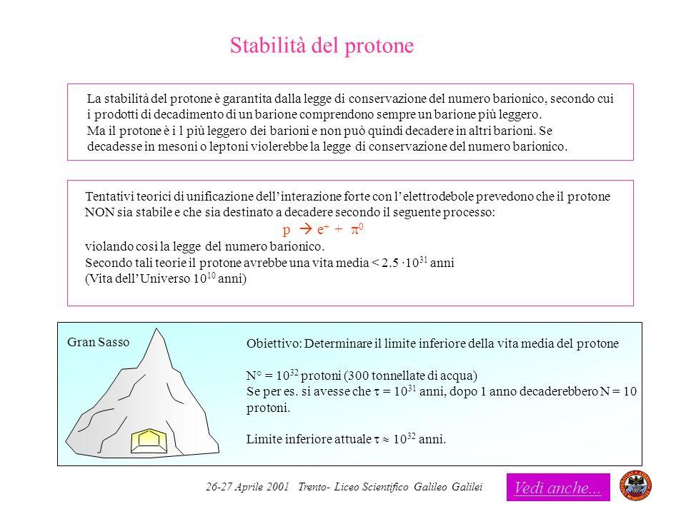 26-27 Aprile 2001 Trento- Liceo Scientifico Galileo Galilei Stabilità del protone La stabilità del protone è garantita dalla legge di conservazione de