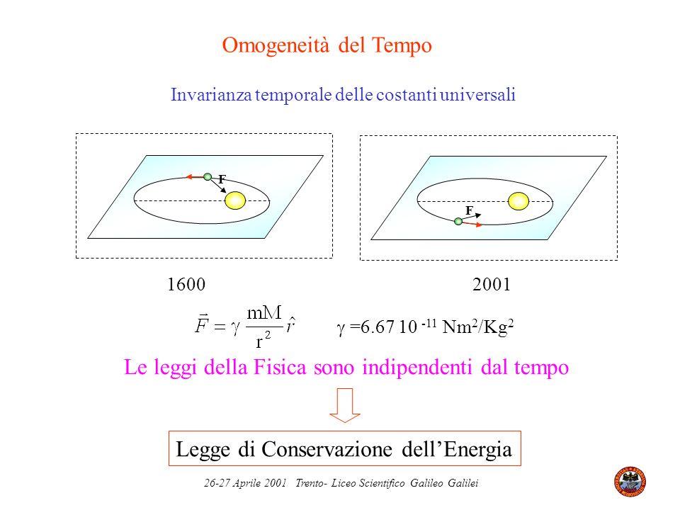 26-27 Aprile 2001 Trento- Liceo Scientifico Galileo Galilei Omogeneità del Tempo F 1600 F 2001 Invarianza temporale delle costanti universali Legge di