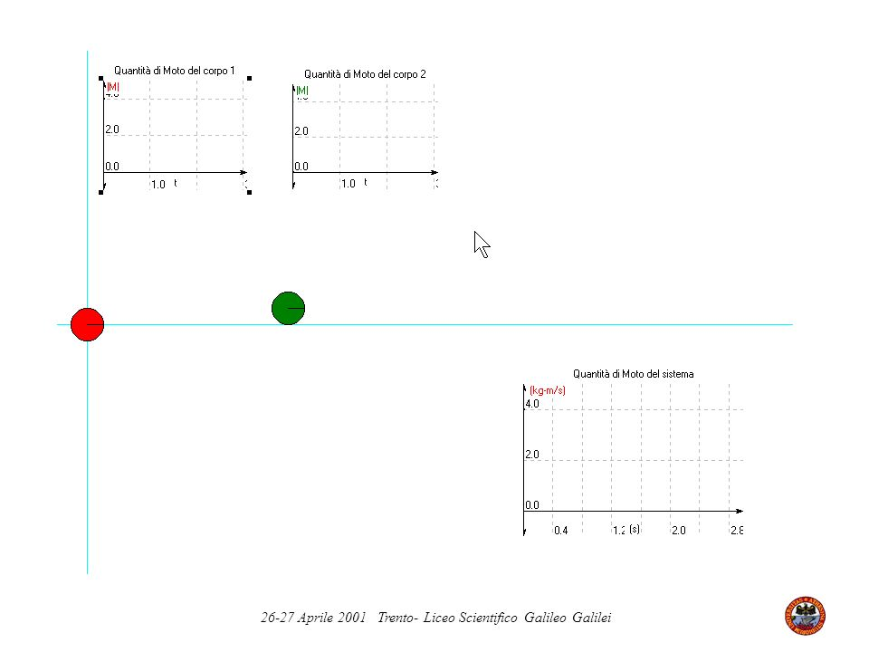 Principio di conservazione della quantità di moto Prima, t Dopo, t + T La quantità di moto di un sistema isolato rimane costante nel tempo