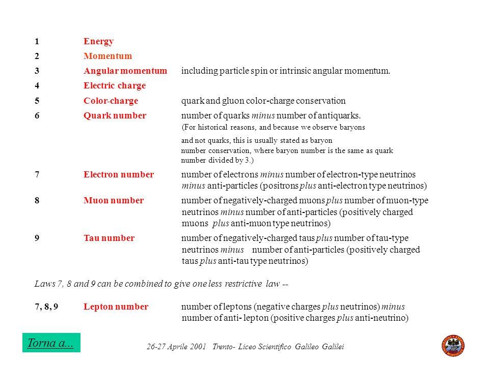 26-27 Aprile 2001 Trento- Liceo Scientifico Galileo Galilei 1Energy 2Momentum 3Angular momentumincluding particle spin or intrinsic angular momentum.