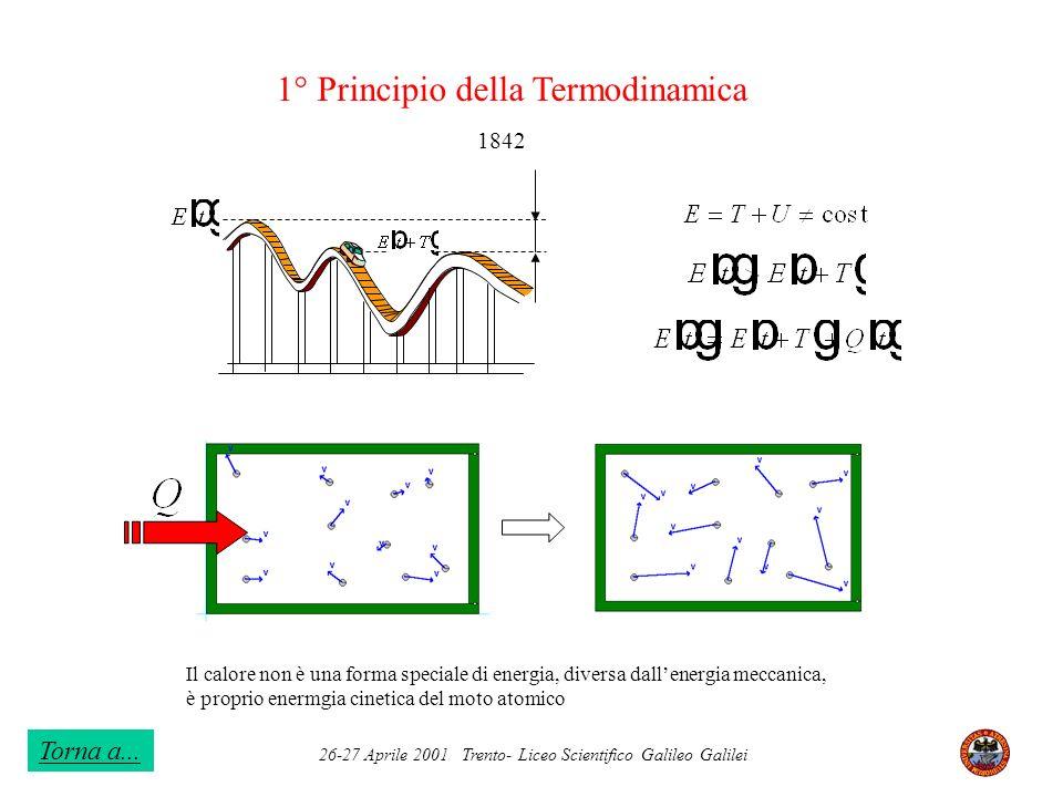 26-27 Aprile 2001 Trento- Liceo Scientifico Galileo Galilei 1° Principio della Termodinamica Il calore non è una forma speciale di energia, diversa da