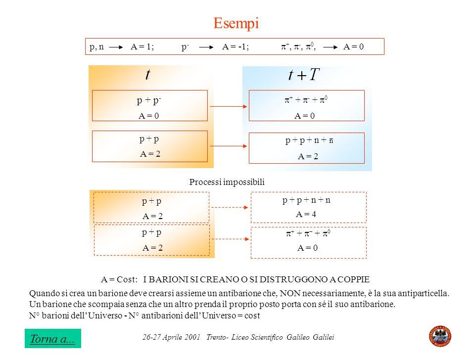 26-27 Aprile 2001 Trento- Liceo Scientifico Galileo Galilei + + - + 0 p + p + n + A = 0 A = 2 p + p - A = 0 p + p A = 2 p, n A = 1; p - A = -1; +, -,