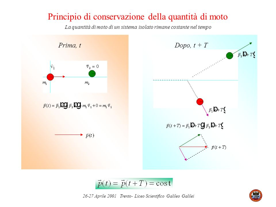 26-27 Aprile 2001 Trento- Liceo Scientifico Galileo Galilei Isotropia dello spazio Invarianza per rotazione Spazio isotropo Non Invarianza per rotazione Spazio non Isotropo