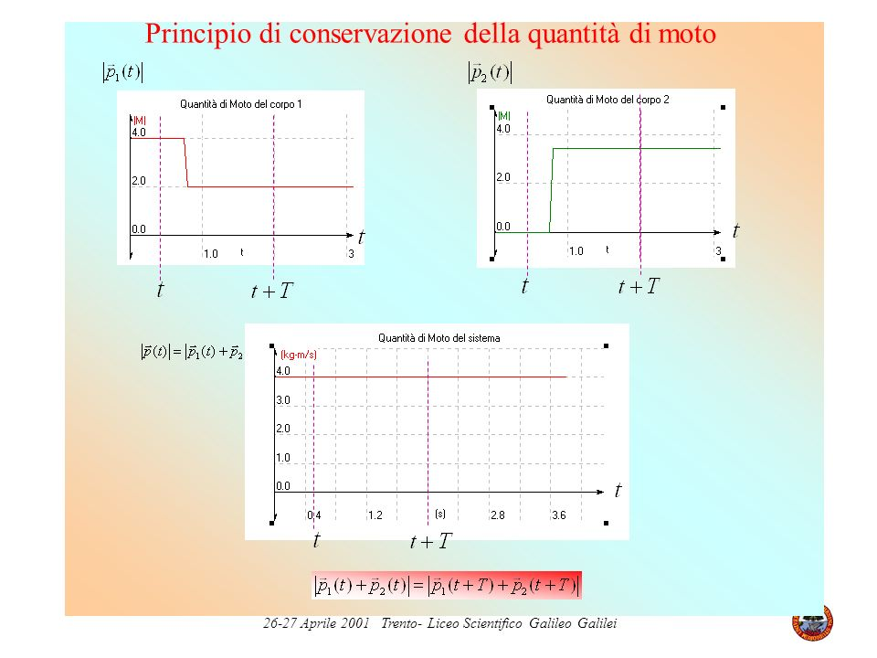 26-27 Aprile 2001 Trento- Liceo Scientifico Galileo Galilei Principio di conservazione della quantità di moto