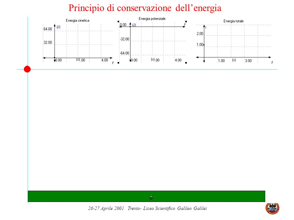 26-27 Aprile 2001 Trento- Liceo Scientifico Galileo Galilei Principio di conservazione dellenergia