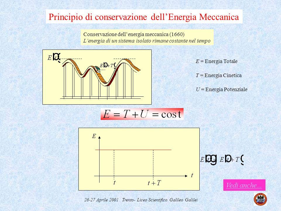 26-27 Aprile 2001 Trento- Liceo Scientifico Galileo Galilei Principio di Conservazione Massa-Energia la somma dellenergia cinetica e della massa a riposo di un sistema isolato non cambia nel tempo Energia relativistica La massa è una forma di energia T = Energia Cinetica Nei processi fisici si conserva lenergia relativistica