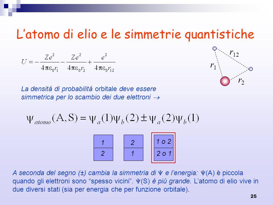 25 Latomo di elio e le simmetrie quantistiche La densità di probabilità orbitale deve essere simmetrica per lo scambio dei due elettroni 1 o 2 1 2 2 1