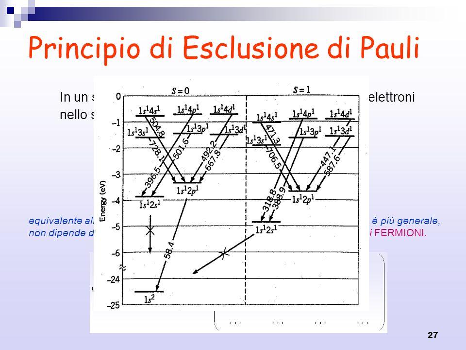 27 Principio di Esclusione di Pauli In un singolo sistema non possono esistere due o più elettroni nello stesso stato quantistico He (Z=2): n 1 =n 2 =