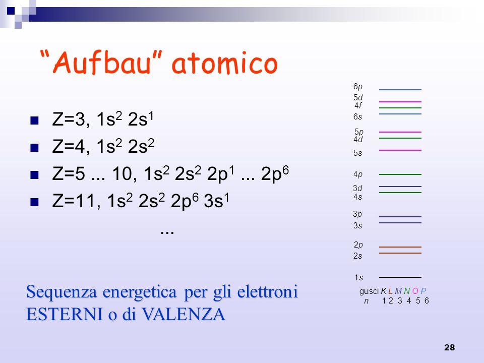 28 Aufbau atomico Z=3, 1s 2 2s 1 Z=4, 1s 2 2s 2 Z=5... 10, 1s 2 2s 2 2p 1... 2p 6 Z=11, 1s 2 2s 2 2p 6 3s 1... gusci K L M N O P n 1 2 3 4 5 6 1s1s 2s