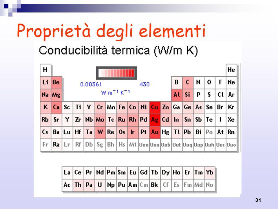 31 Proprietà degli elementi