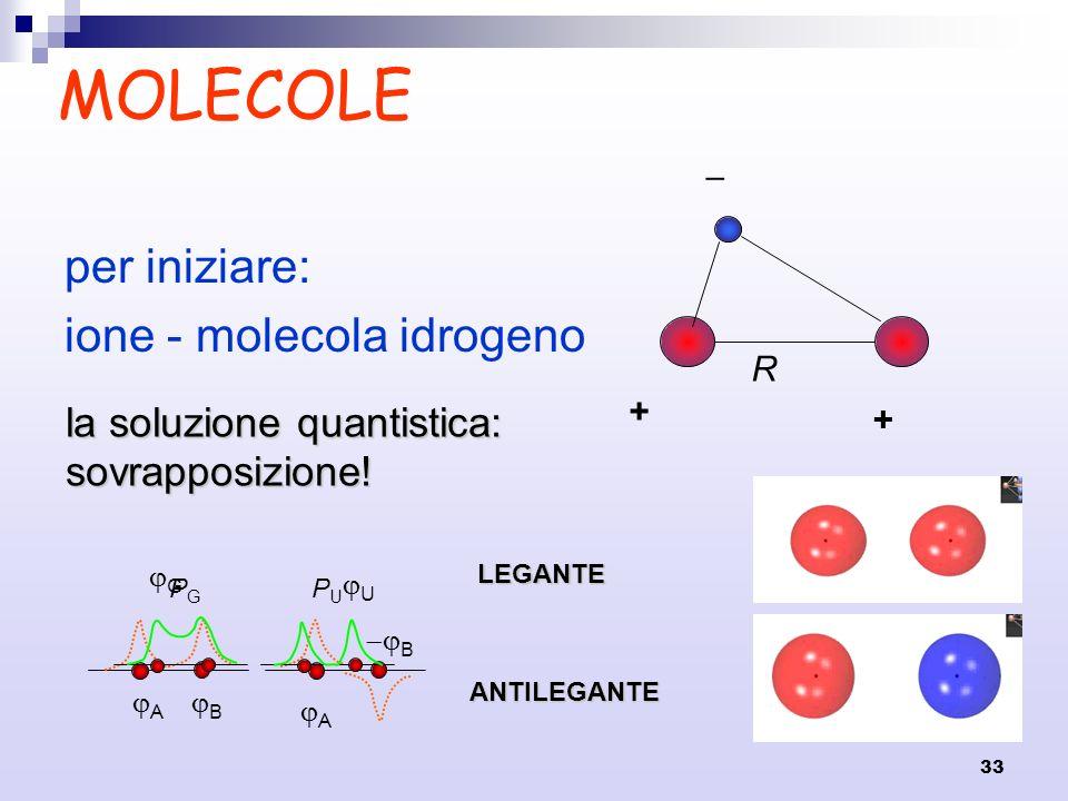 33 MOLECOLE per iniziare: ione - molecola idrogeno + + R A B G A B U la soluzione quantistica: sovrapposizione! PGPG PUPULEGANTE ANTILEGANTE