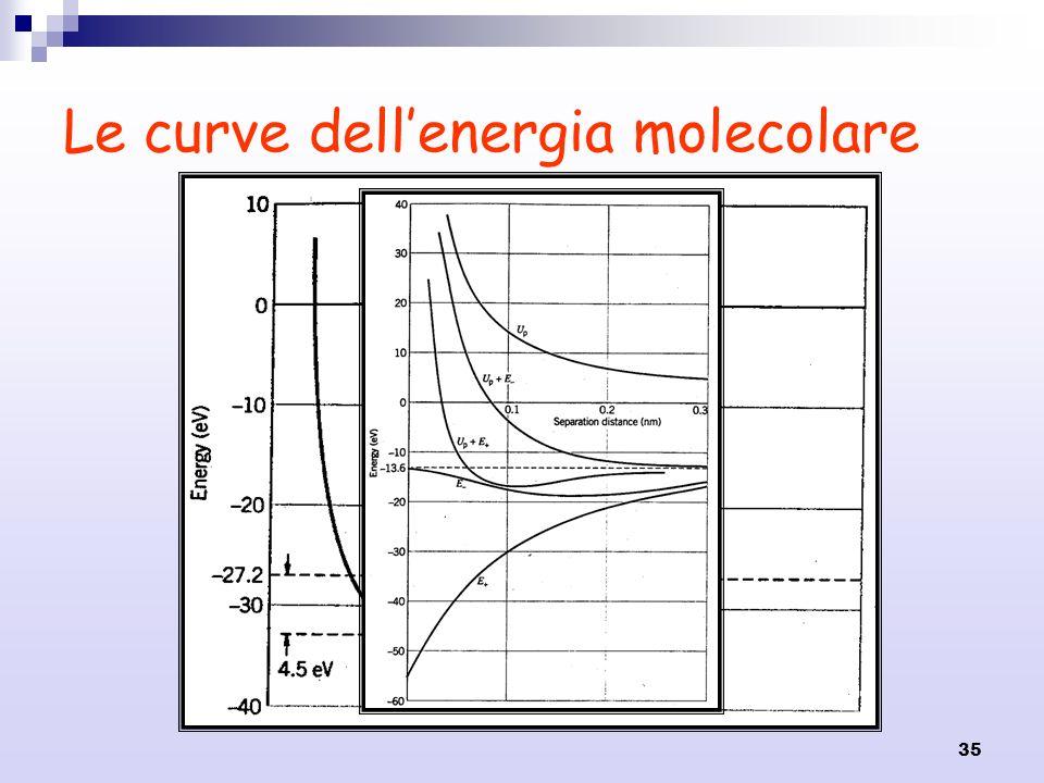 35 Le curve dellenergia molecolare