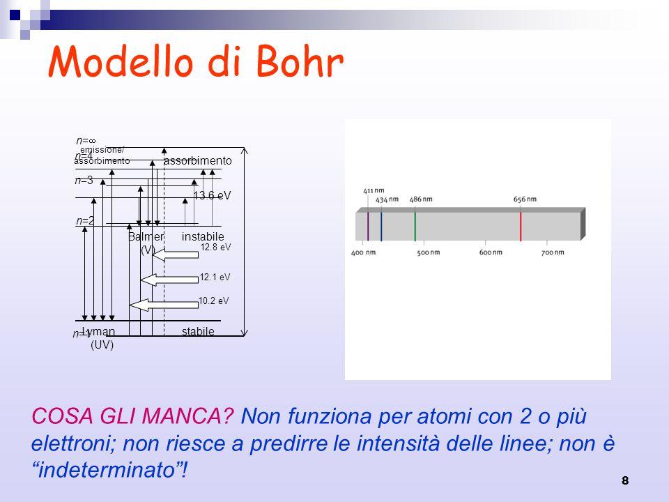 8 n=1 n=2 n=3 n=4 n= 13.6 eV 10.2 eV 12.1 eV 12.8 eV Modello di Bohr Lyman (UV) Balmer (V) emissione/ assorbimento stabile instabile COSA GLI MANCA? N