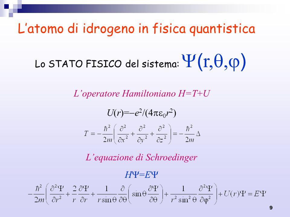 9 Latomo di idrogeno in fisica quantistica Lo STATO FISICO del sistema: ( r,, ) Loperatore Hamiltoniano H=T+U U(r)= e 2 /(4 0 r 2 ) Lequazione di Schr