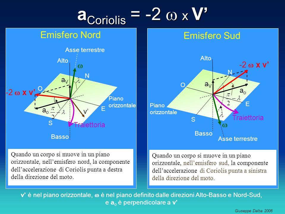 Giuseppe Dalba 2006 Quando un corpo si muove in un piano orizzontale, nellemisfero sud, la componente dellaccelerazione di Coriolis punta a sinistra della direzione del moto.