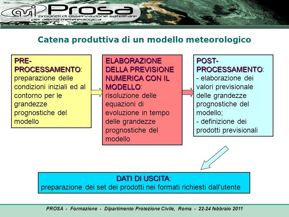 Catena produttiva di un modello meteorologico OUTPUT PRE- PROCESSAMENTO PRE- PROCESSAMENTO: preparazione delle condizioni iniziali ed al contorno per
