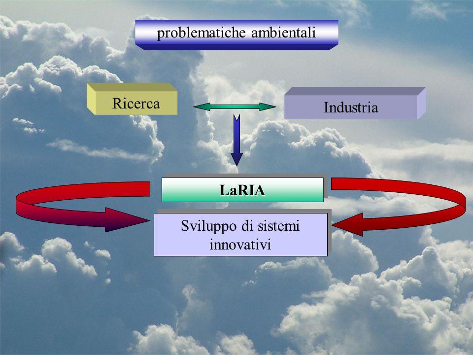 Sensoristica (gas e polveri) Remote Sensing Modellistica e Calcolo le tre linee tematiche