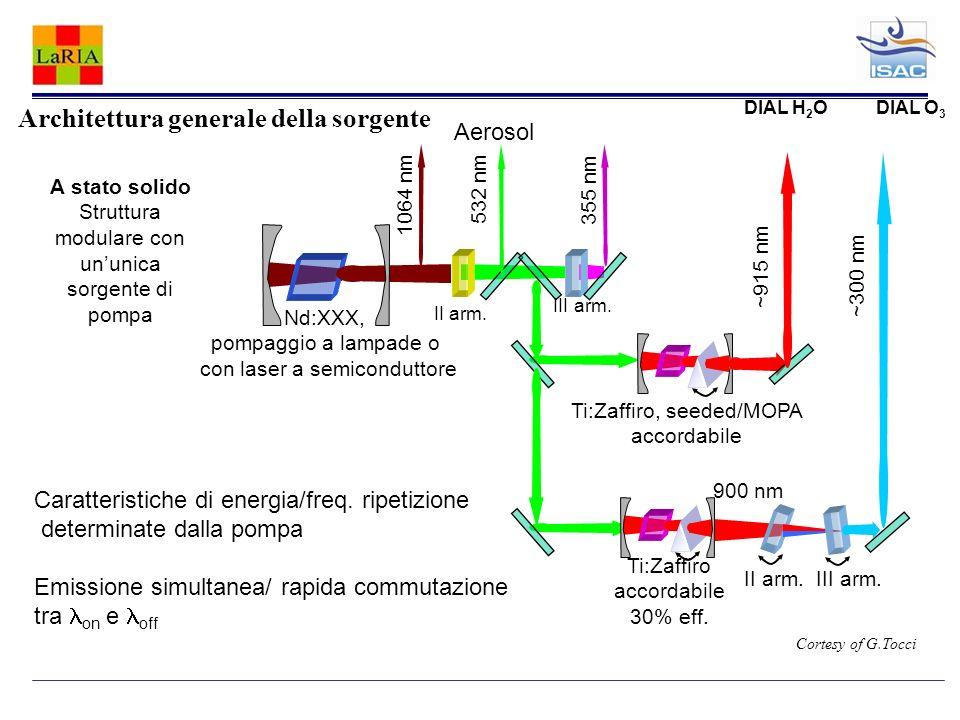 Architettura generale della sorgente Nd:XXX, pompaggio a lampade o con laser a semiconduttore II arm. III arm. 1064 nm 532 nm 355 nm Aerosol Ti:Zaffir