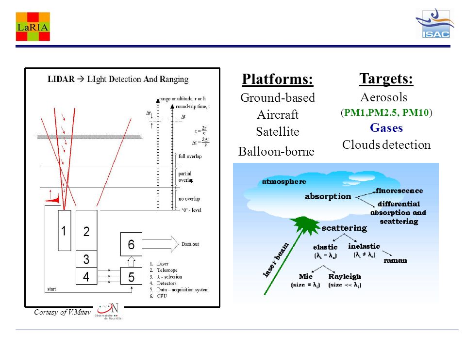 Cortesy of V.Mitev Platforms: Ground-based Aircraft Satellite Balloon-borne Targets: Aerosols (PM1,PM2.5, PM10) Gases Clouds detection
