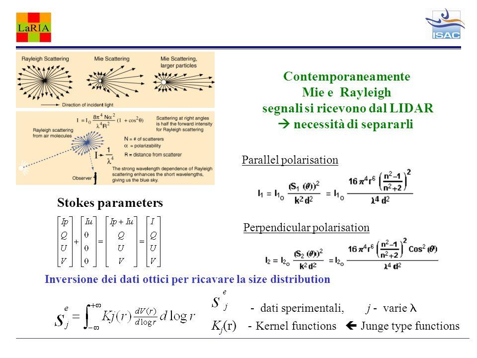 Stokes parameters Parallel polarisation Perpendicular polarisation Contemporaneamente Mie e Rayleigh segnali si ricevono dal LIDAR necessità di separarli Inversione dei dati ottici per ricavare la size distribution - dati sperimentali, j - varie K j (r) - Kernel functions Junge type functions
