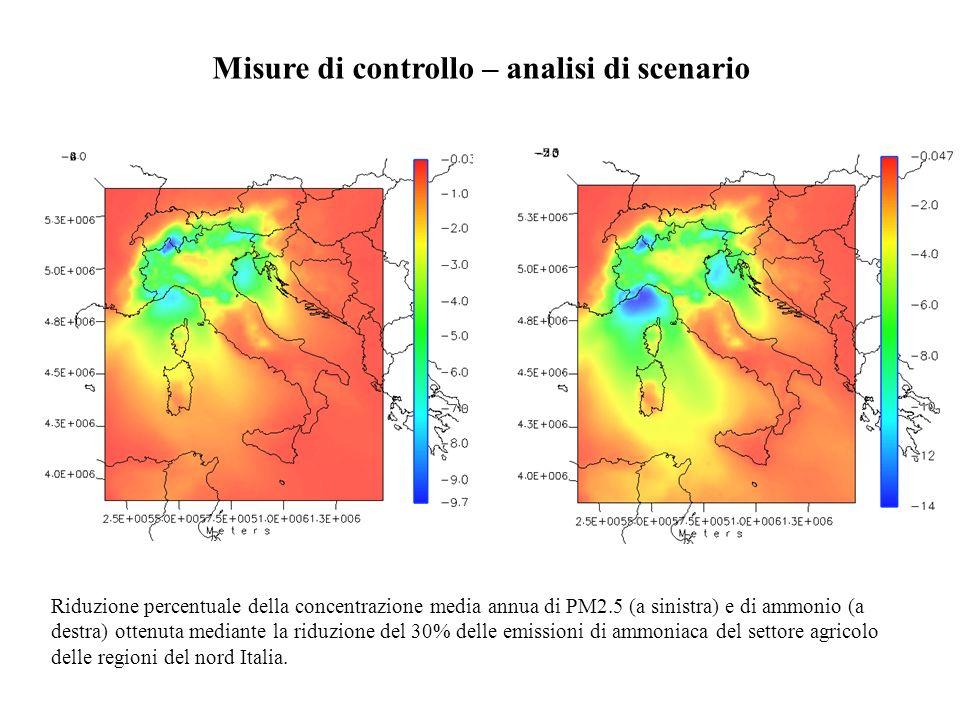 Misure di controllo – analisi di scenario Riduzione percentuale della concentrazione media annua di PM2.5 (a sinistra) e di ammonio (a destra) ottenut