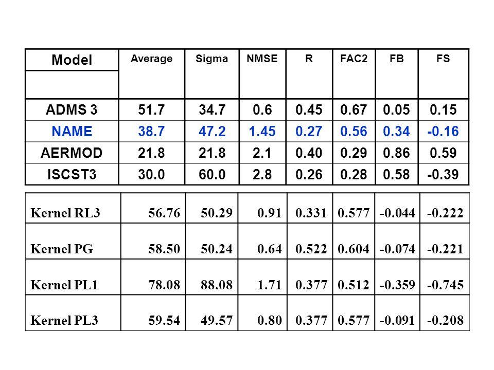 Model AverageSigmaNMSERFAC2FBFS ADMS 351.734.70.60.450.670.050.15 NAME38.747.21.450.270.560.34-0.16 AERMOD21.8 2.10.400.290.860.59 ISCST330.060.02.80.
