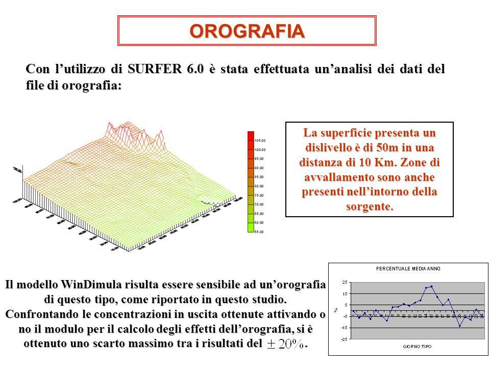 OROGRAFIA Con lutilizzo di SURFER 6.0 è stata effettuata unanalisi dei dati del file di orografia: Il modello WinDimula risulta essere sensibile ad un